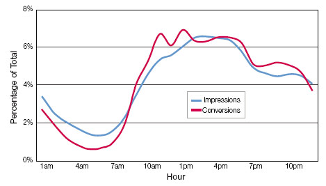 Зависимость эффективности интернет-рекламы от времени суток