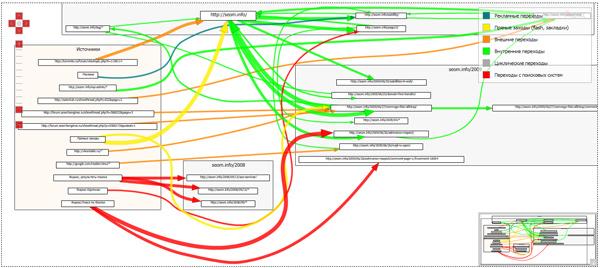 Планирование структуры перемещения пользователя по сайту