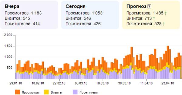 Продвижение сайта в поисковых системах является наиболее продвижение флешовых сайтов